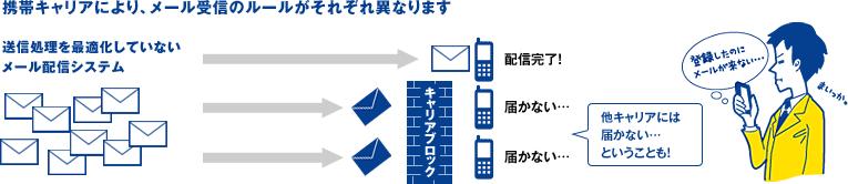 高速携帯メール配信システム WEBCAS e-mail   ウェブキャスイーメール