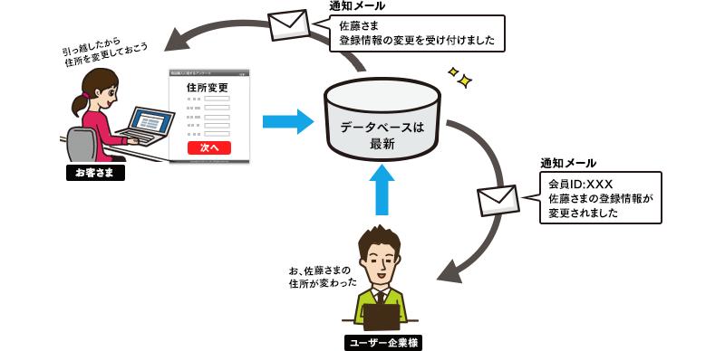 会員がマイページから住所変更をすれば、データベース上の住所データが新しい住所データに上書きされます