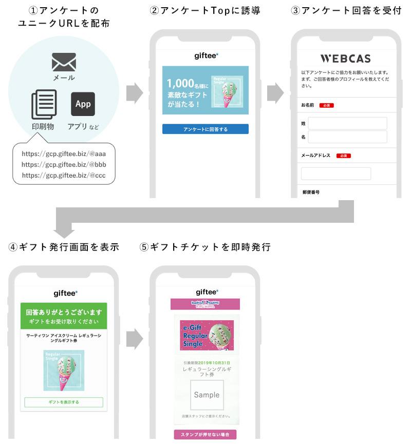 eギフト活用アンケートキャンペーンサービスご利用イメージ