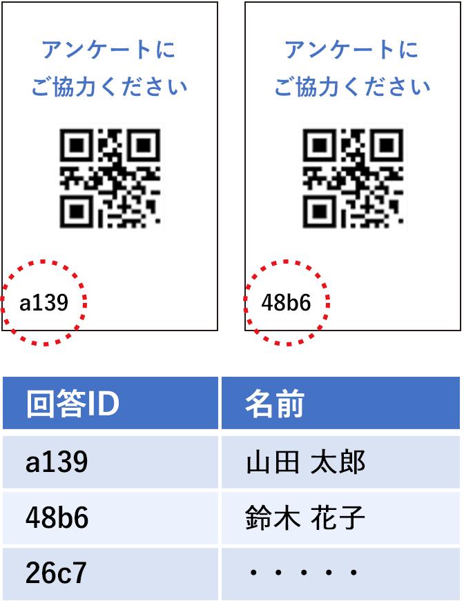 QRコードによるパラメータ連携アンケート