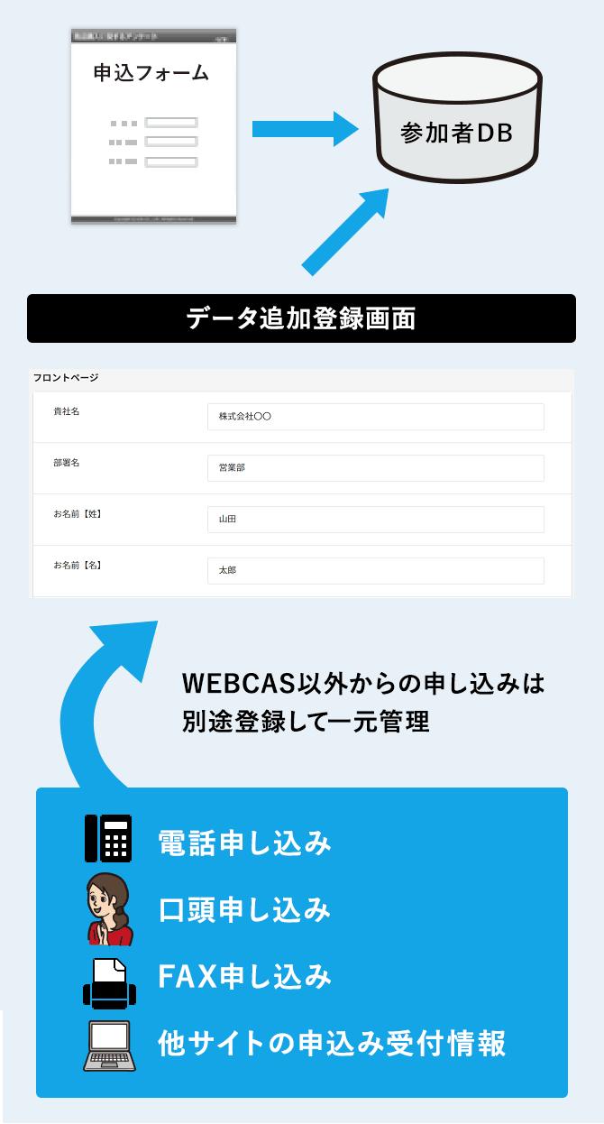 Webフォーム以外(電話申し込み/口頭申し込み/FAX申し込み/他サイトの申込み受付情報など)の応募者情報を一元管理することも可能です