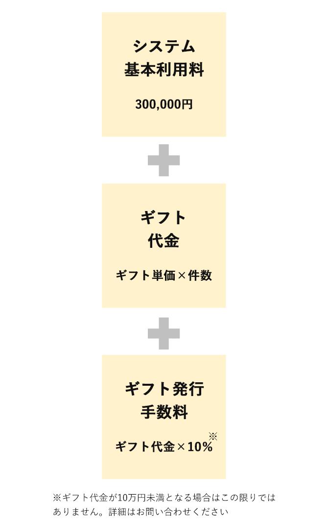 eギフト活用アンケートご利用料金について