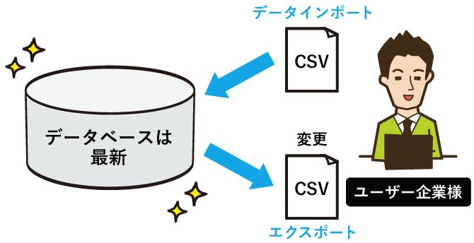 CSVで一括インポート・ダウンロード
