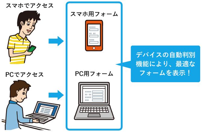 SFOは、アクセス毎にデバイス(PC/スマートフォン)を自動判別し、ユーザーを最適なフォームに誘導します。デバイス毎にフォームを用意できるので、デバイス別に質問項目を変えたり、表現を変えたりする場合にも向いています。
