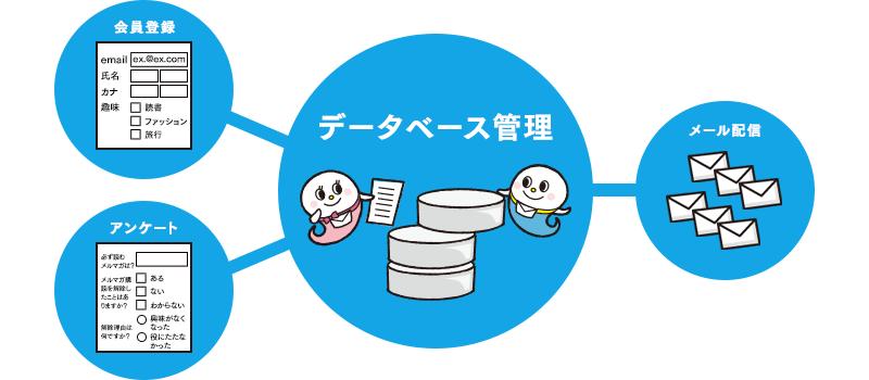 離れた場所にある複数のデータベースと連携!今ある情報資産を有効活用