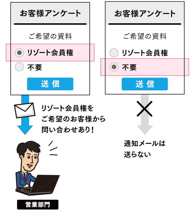 通知メール条件分岐設定(SP版)