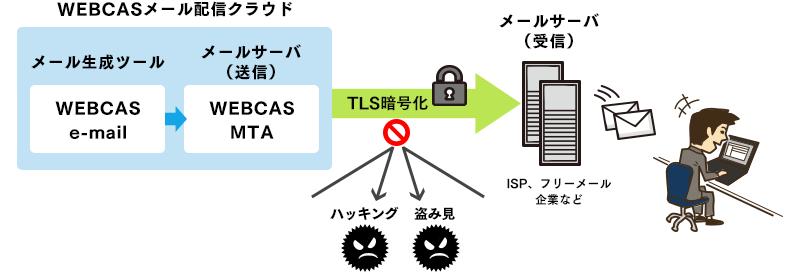 STARTTLSによる通信暗号化イメージ