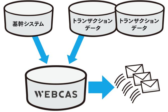 WEBCASと外部システムとの連携イメージ