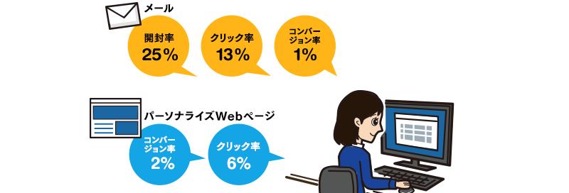 パーソナライズWebページとメールの効果分析