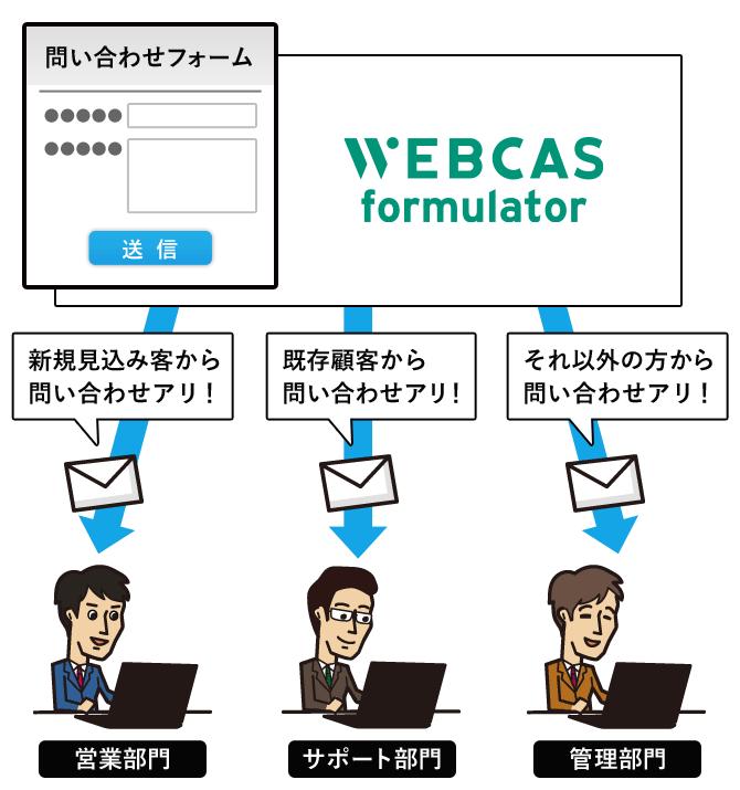 「Webフォーム登録受付お知らせメール」の振り分けイメージ