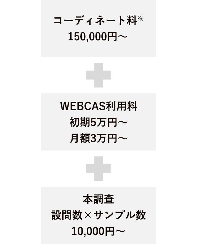 インターネットリサーチサービス_価格_SP
