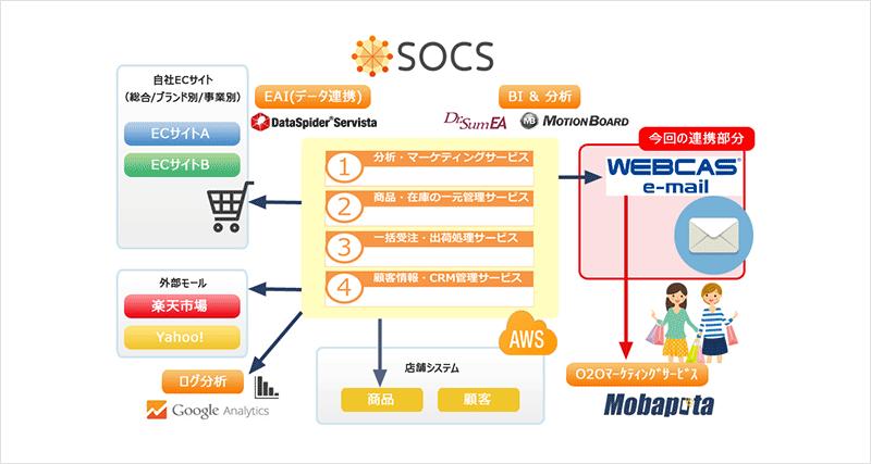 図1:「SOCS」の全体概要
