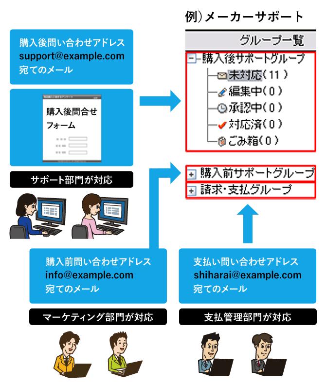 例)メーカーサポート