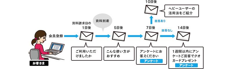 ステップメール活用例
