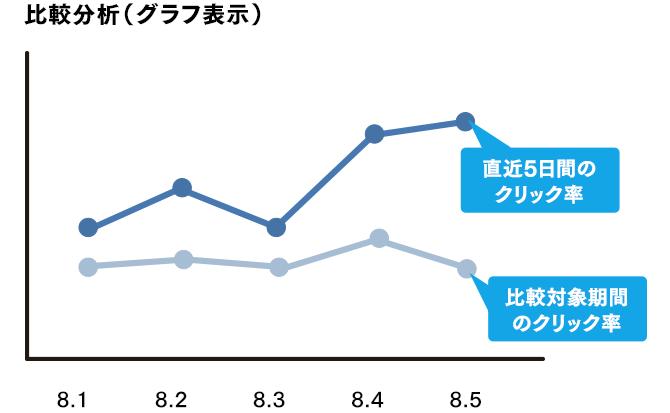 2つの期間の効果を比較(グラフ表示)