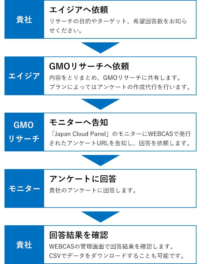 インターネットリサーチサービス_サービス利用の流れ_SP