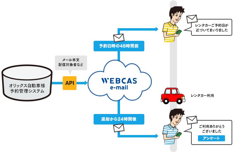 オリックス自動車様 API連携によるメール配信イメージ