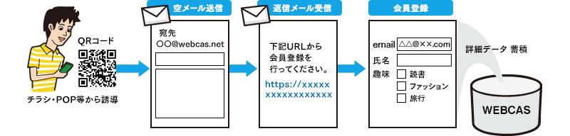 空メール連携(PC)
