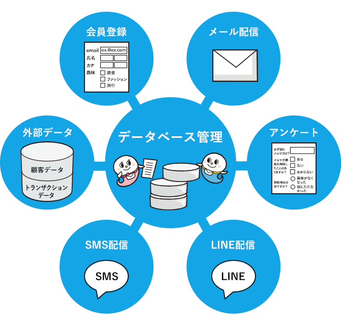 データベースを作成してメール配信イメージ