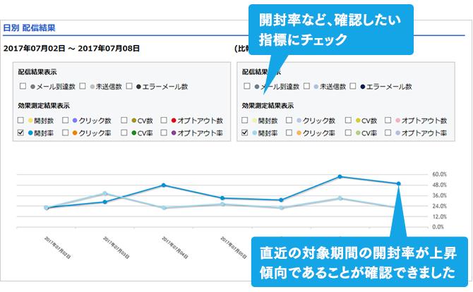 比較分析(グラフ)