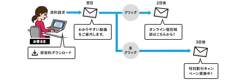 メール反応に応じたフォローアップメール配信の例