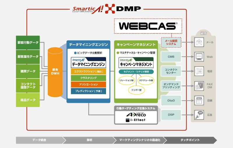 プライベートDMP「smarticA!DMP」およびメール配信システム「WEBCAS e-mail」の連係イメージ