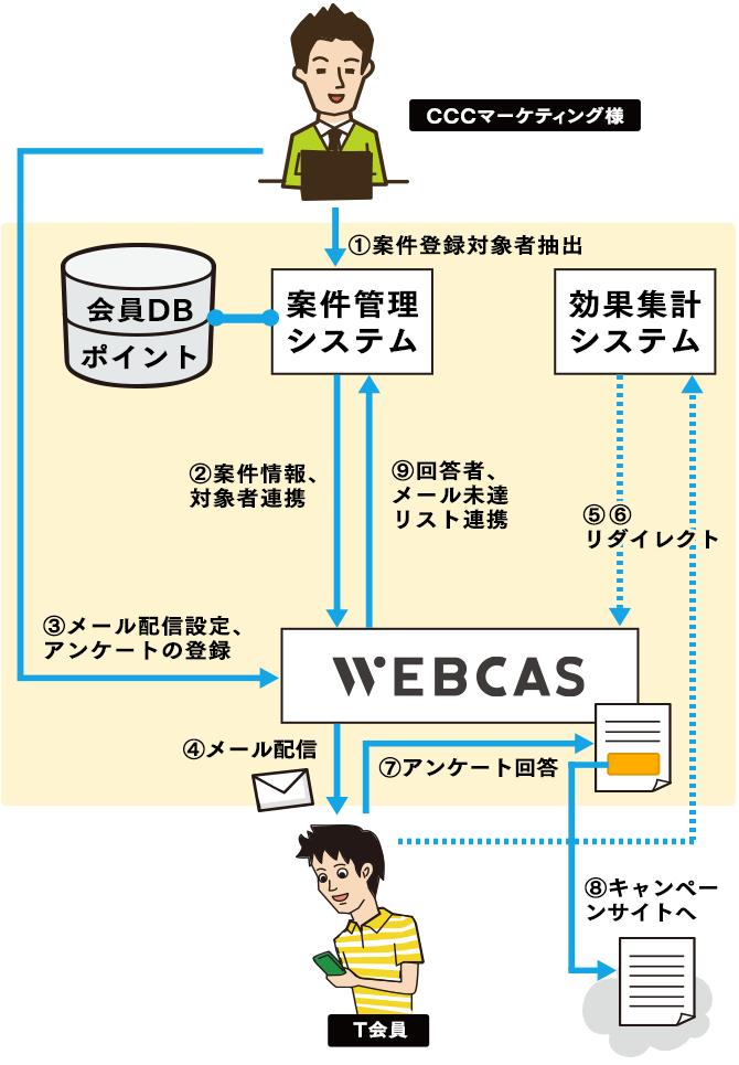 「Q&Aメール」WEBCAS導入後システム運用イメージ