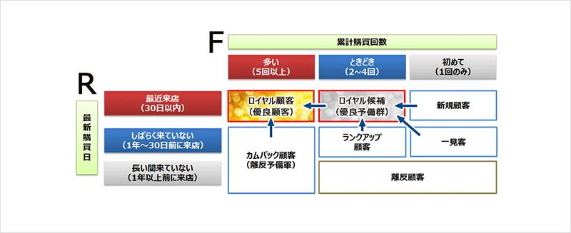 図2:RF分析により顧客をカテゴライズ