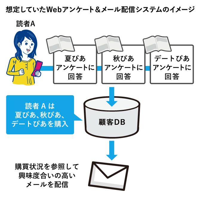 想定していたWebアンケート&メール配信システムのイメージ