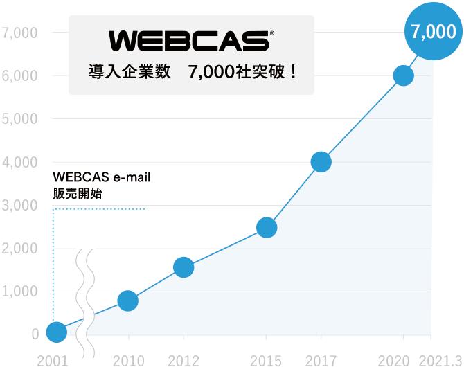 「WEBCAS」シリーズの 導入企業が7,000社を突破