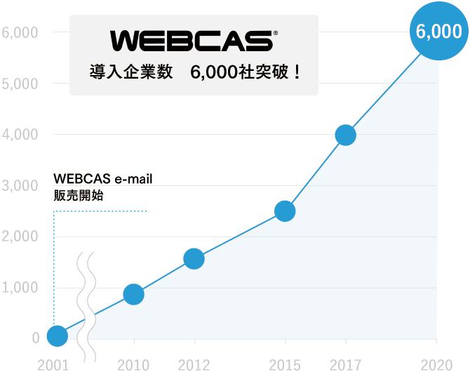 「WEBCAS」シリーズの 導入企業が6,000社を突破