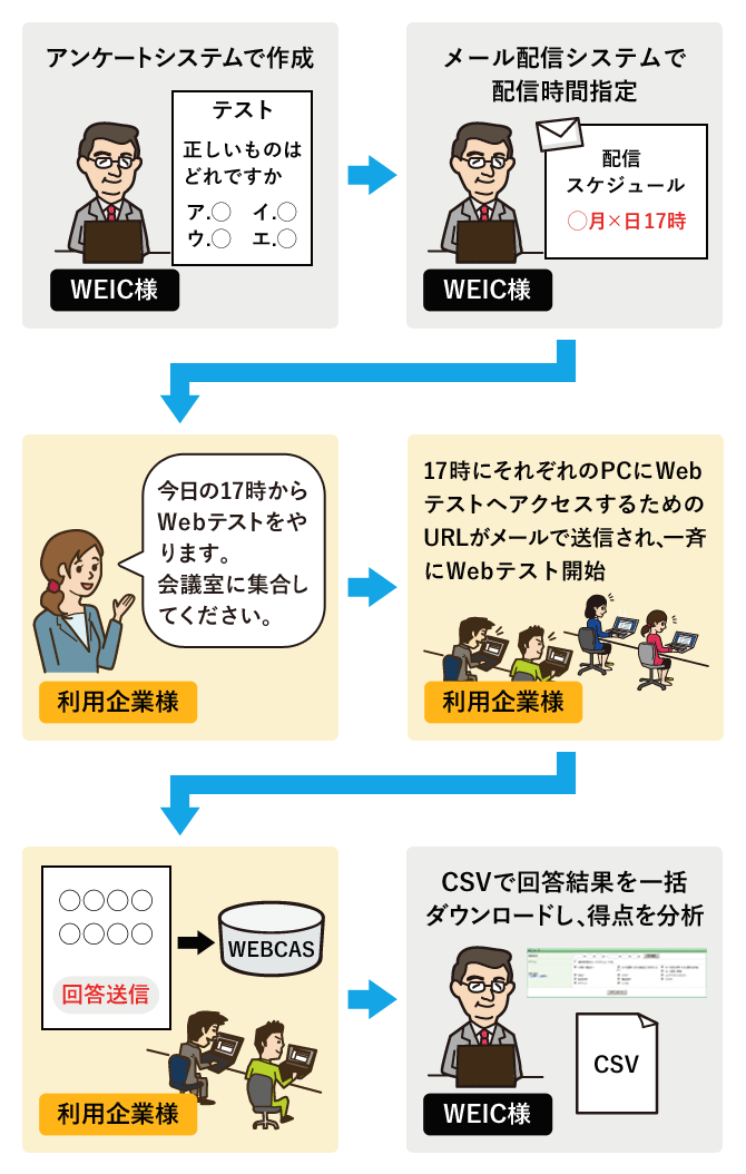 Webテストの運用イメージ