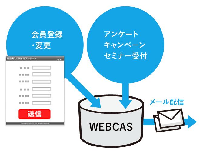 データベース・メール配信・アンケートがフルパッケージ「WEBCAS CRM」