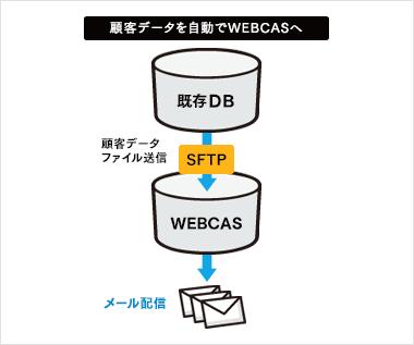 顧客データをWEBCASに自動連携