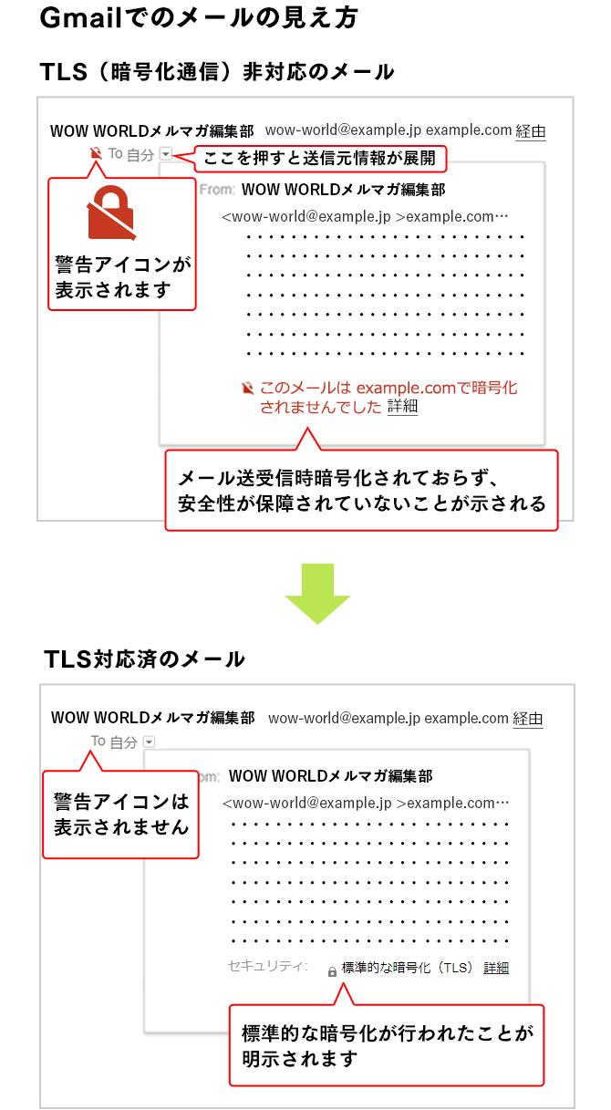 GmailでのTLS通信対応/非対応メールの見え方