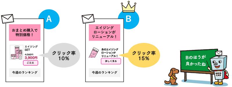 メールのA/Bテスト