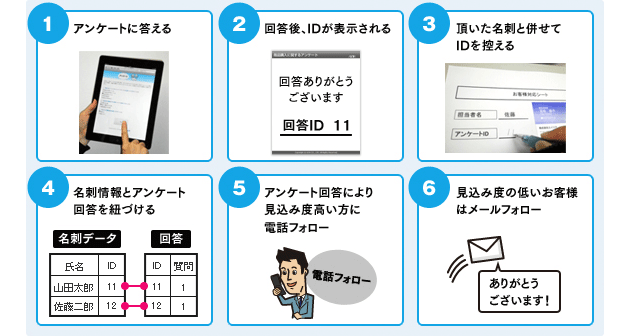 1.アンケートに答える 2.回答後、IDが表示される 3.頂いた名刺と併せてIDを控える 4.名刺情報とアンケート回答を紐づける 5.アンケート回答により見込み度高い方に電話フォロー 6.見込み度の低いお客様はメールフォロー