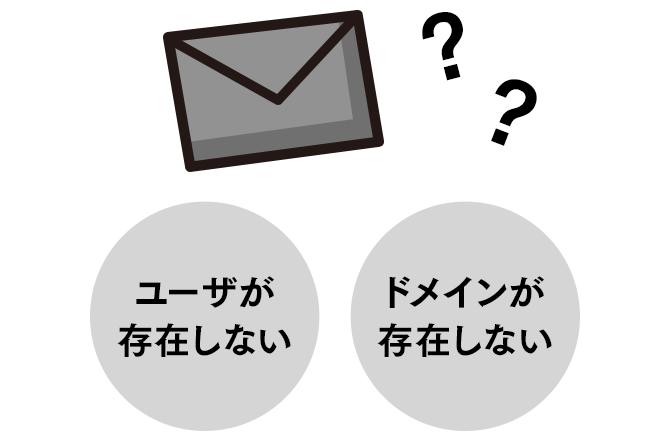 指定 icloud ドメイン