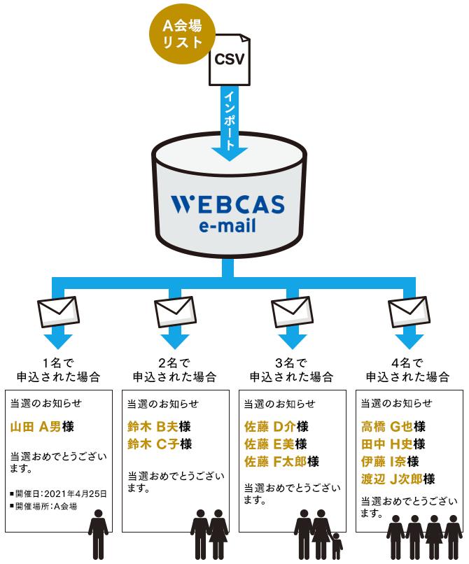 ブロック別配信(W670)