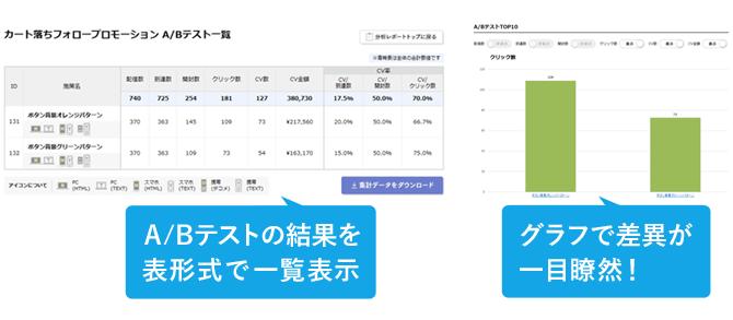 A/Bテストの結果を表形式で一覧表示