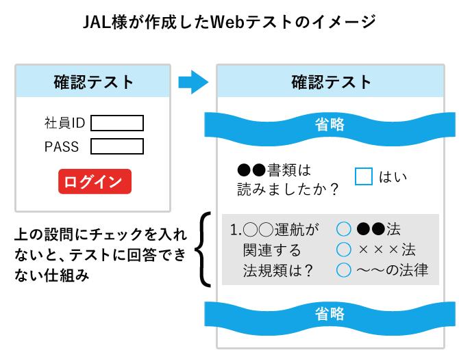 JAL様が作成したWebテストのイメージ