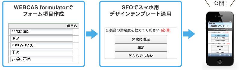 スマートフォン向けフォームデザイン作成支援ツール「SFO for WEBCAS」