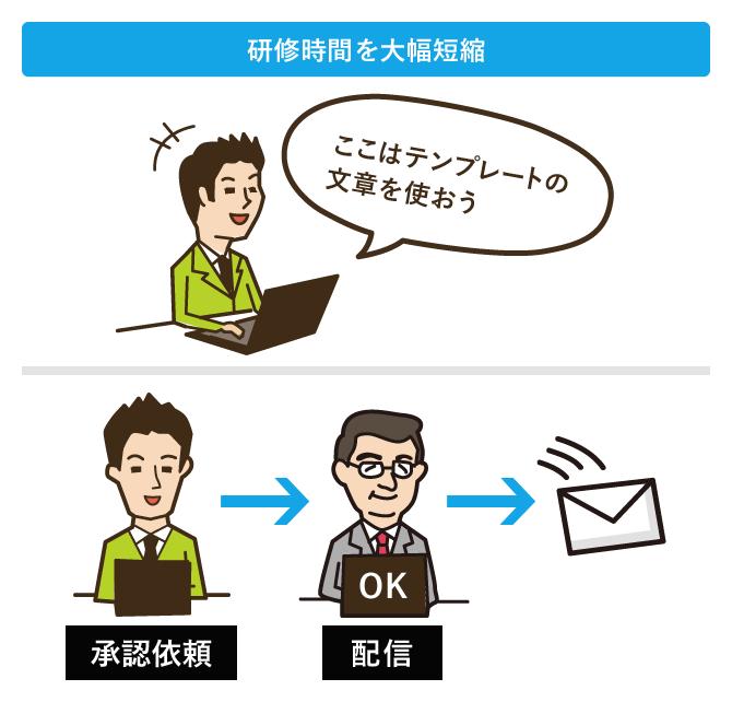メール対応品質保持