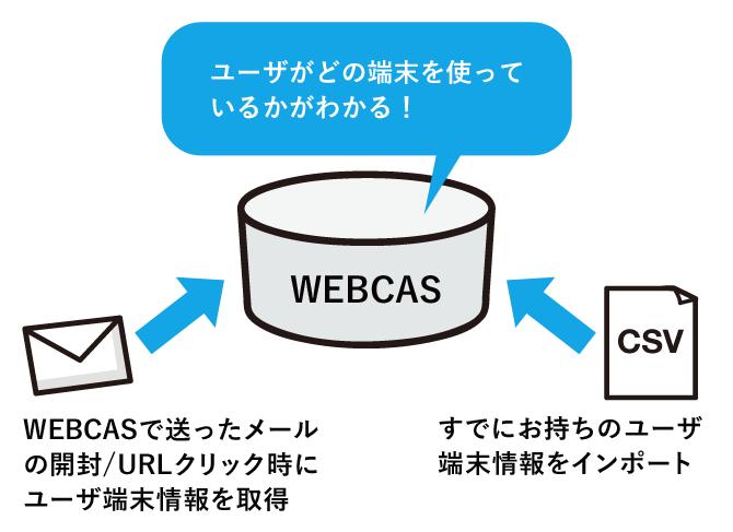 対策:WEBCASがユーザ毎の端末情報を収集