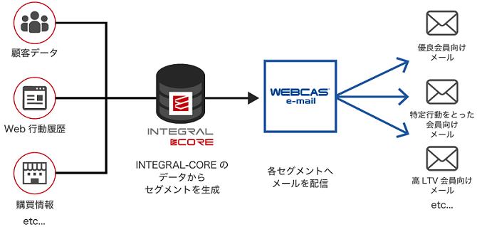 メール配信システム「WEBCAS e-mail」とCDP「INTEGRAL-CORE」との連携