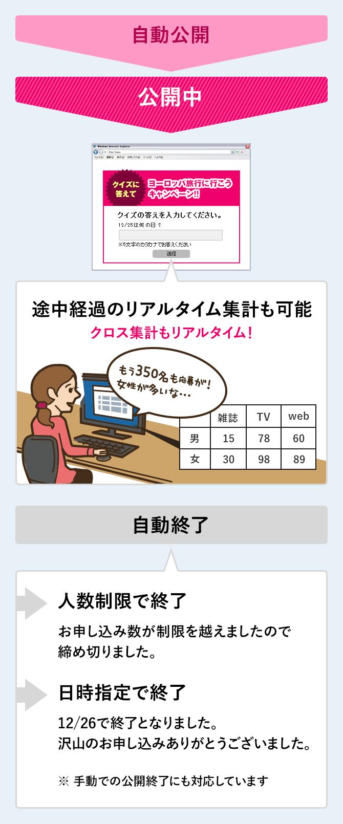自動スケジュール設定&リアルタイム集計