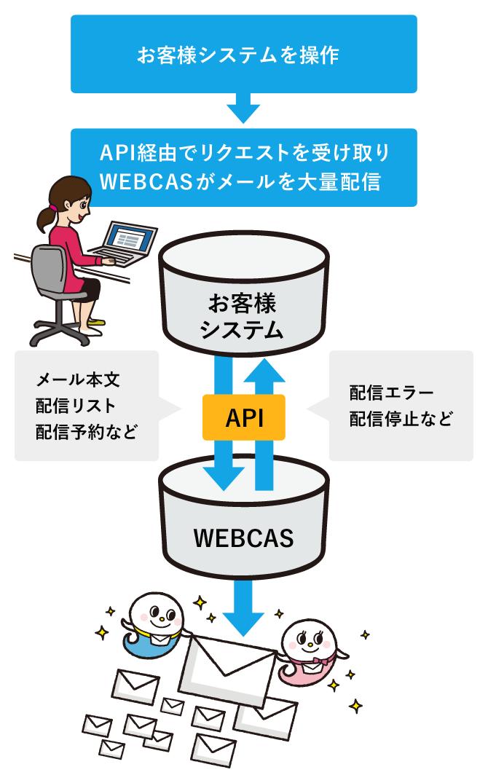 メール配信APIの利用イメージ