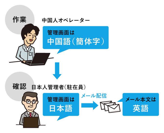 多言語配信だけじゃない!管理画面の多言語操作に対応し、現地スタッフも操作可能