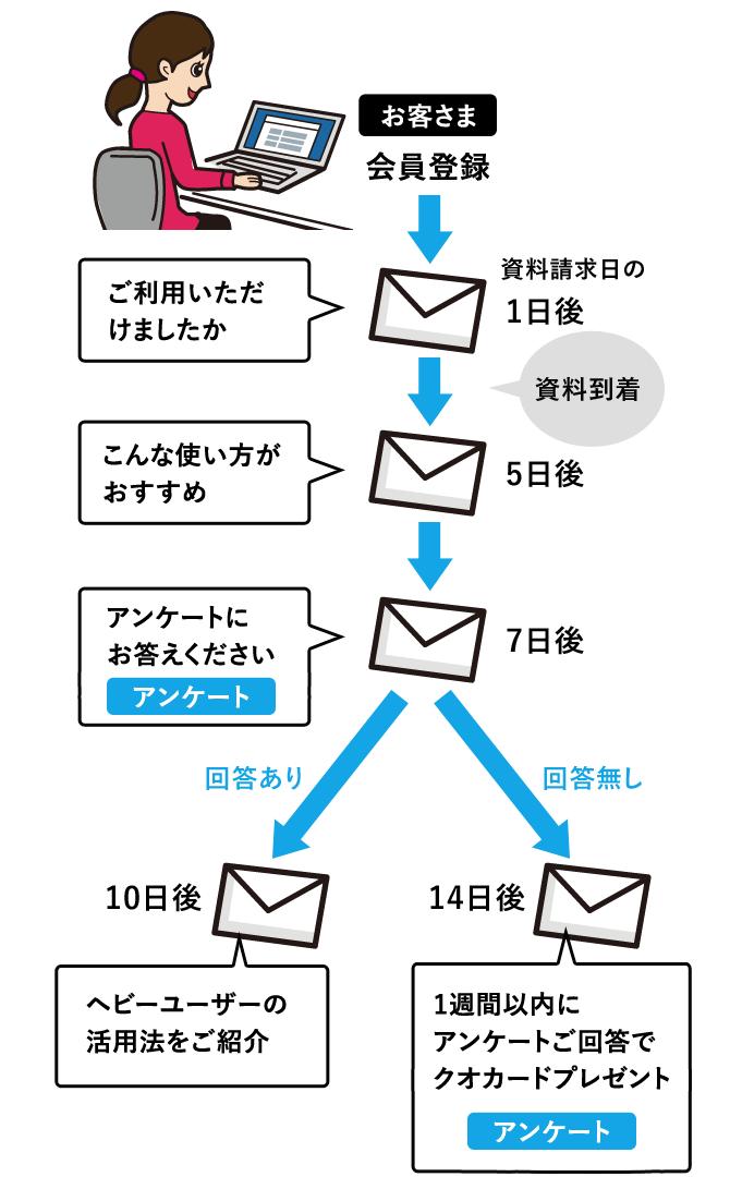 ステップメール_sp