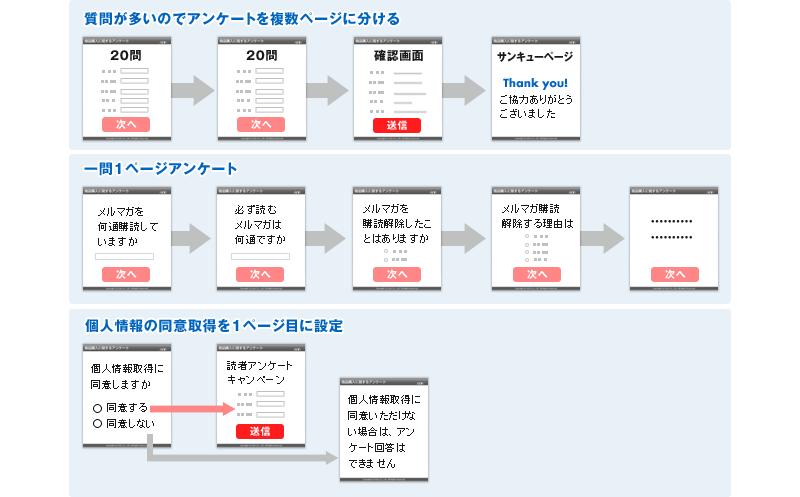 回答内容に応じたページの分岐